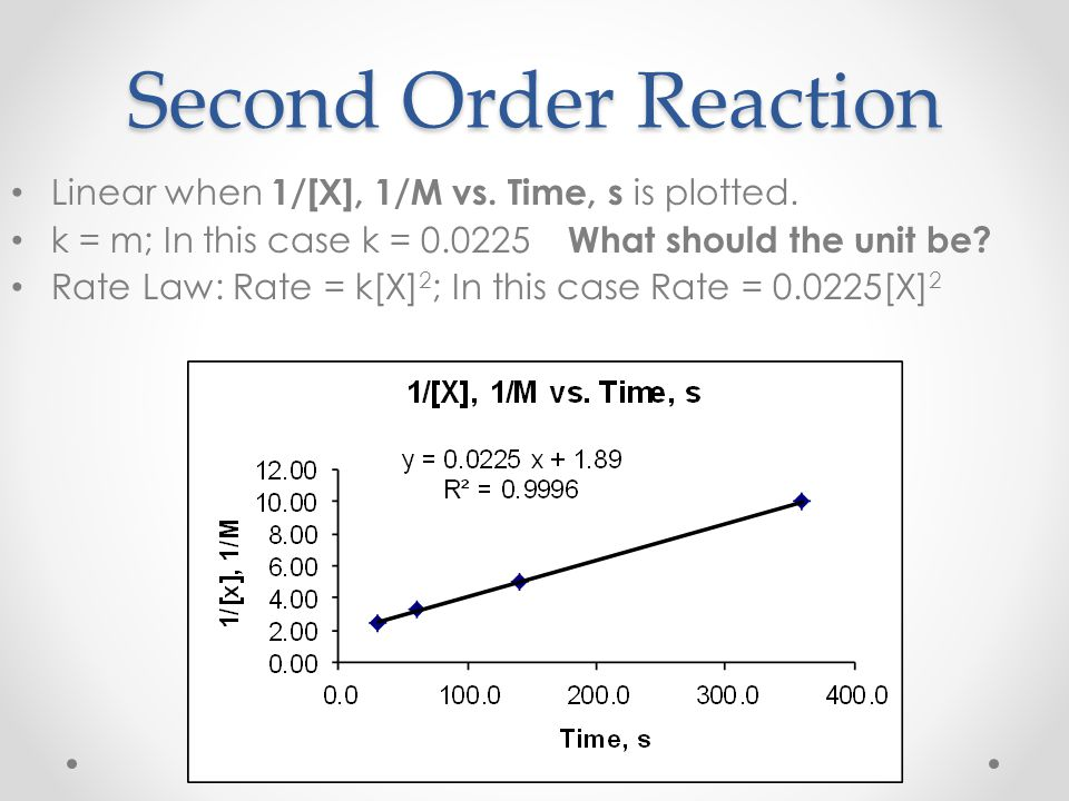 Second Order Reaction Linear when 1/[X], 1/M vs. Time, s is plotted.